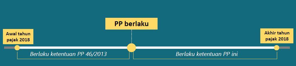Ketentuan Peralihan terkait aturan PP 23 Tahun 2018